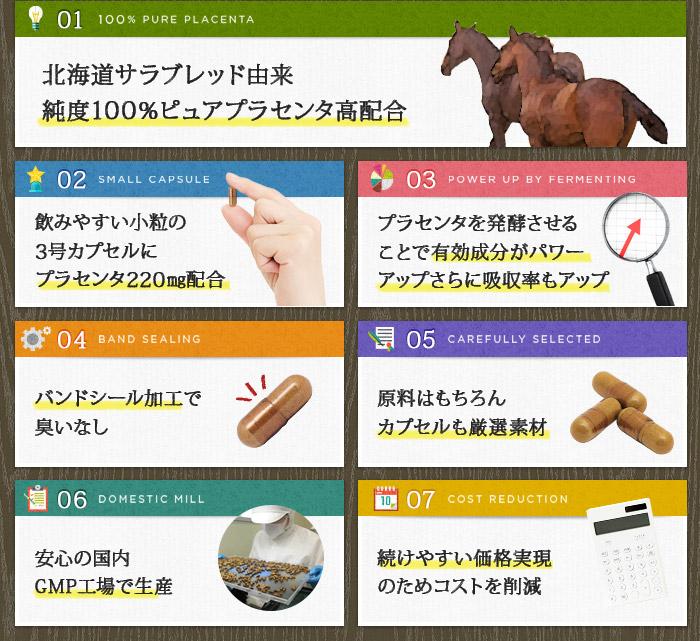 発酵熟成馬プラセンタ7つのPOINT
